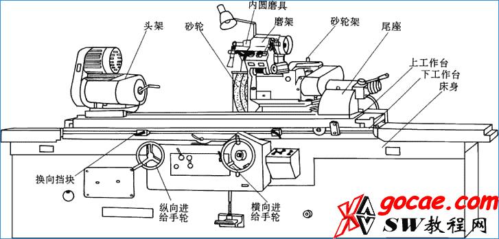 2 万能外圆磨床 头架可以旋转,砂轮架都可以绕自己的旋转,砂轮架上装