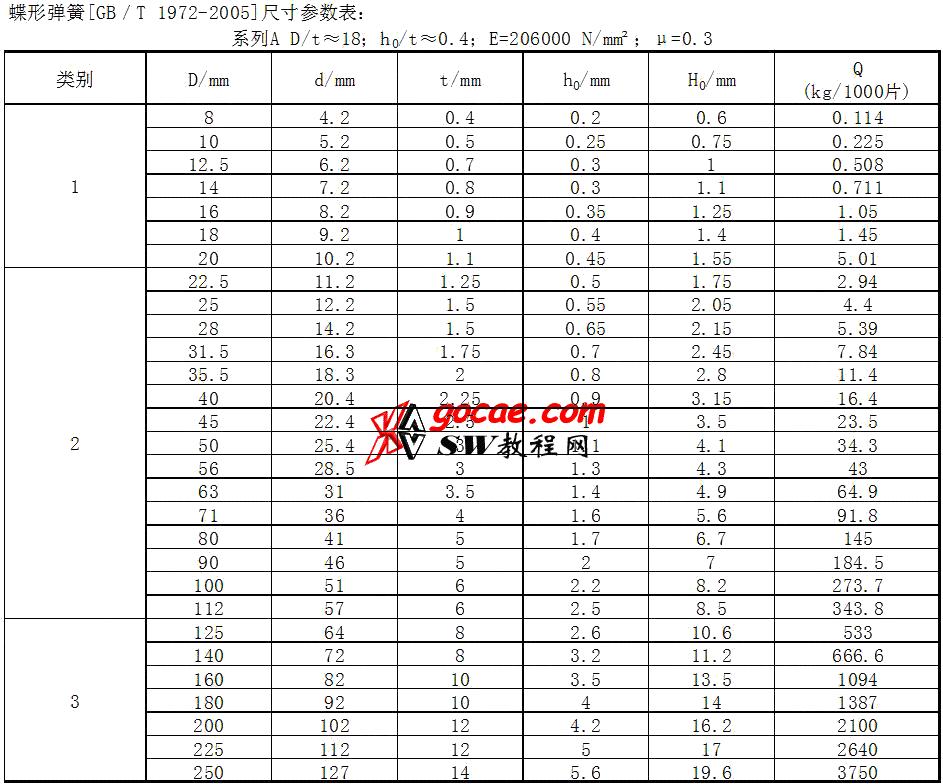 solidworks 标准件 #63 蝶形弹簧 系列A GB╱T 1972 外形尺寸 solidworks 3D模型 三维零件库 最新标准查询