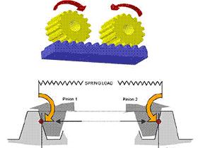 cnc数控机床传动箱 齿轮消隙机构